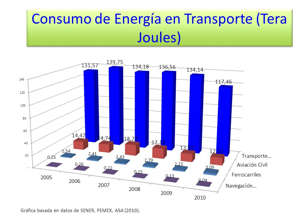 Consumo de Energía en Transporte (Tera Joules)
