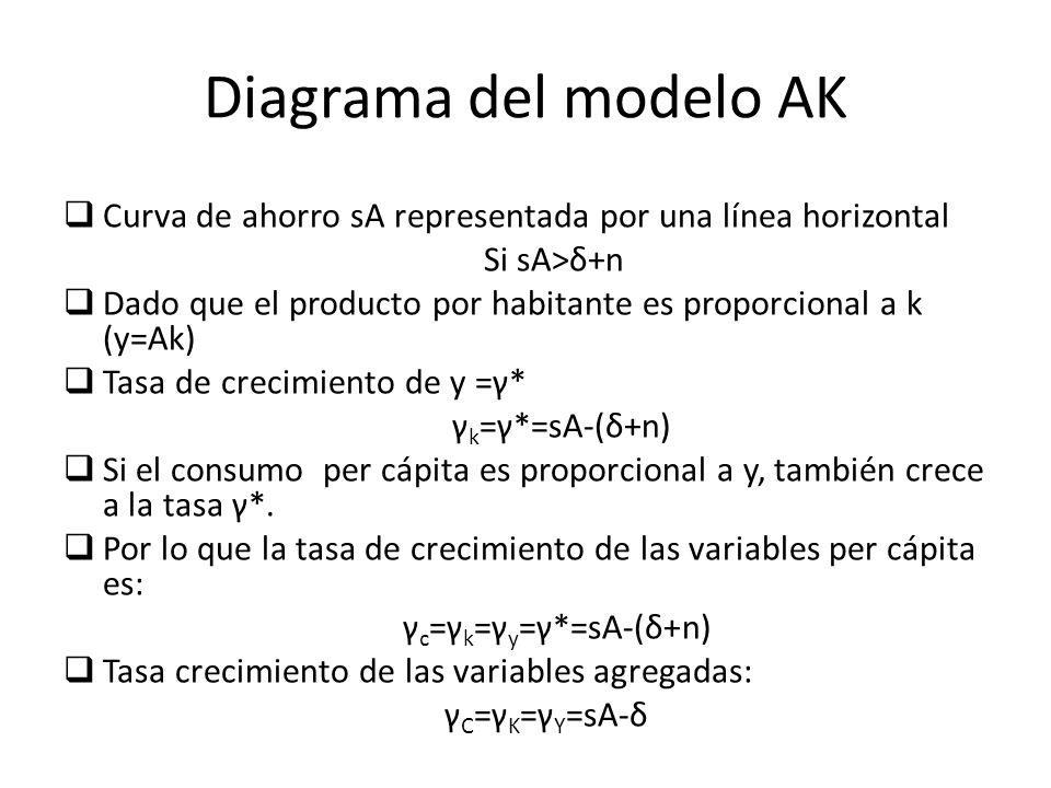 Diagrama del modelo AK Curva de ahorro sA representada por una línea horizontal. Si sA>δ+n.
