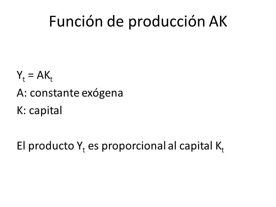 Función de producción AK
