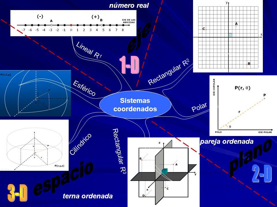 eje 1-D plano espacio 2-D 3-D número real Lineal R1 Rectangular R2