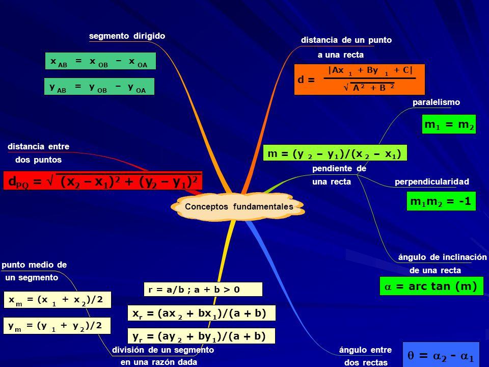 d = v (x – x ) + (y y   = 2 - 1 m1 = m2 m1m2 = -1  = arc tan (m)