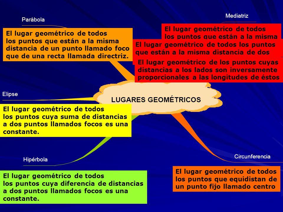 LUGARES GEOMÉTRICOS El lugar geométrico de todos