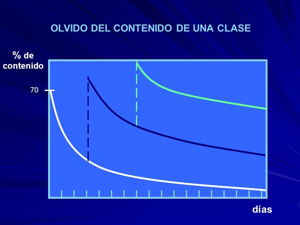 OLVIDO DEL CONTENIDO DE UNA CLASE