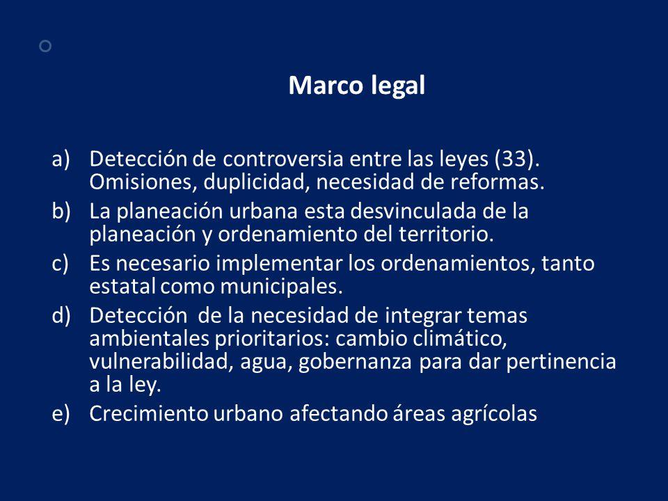 Marco legal Detección de controversia entre las leyes (33). Omisiones, duplicidad, necesidad de reformas.