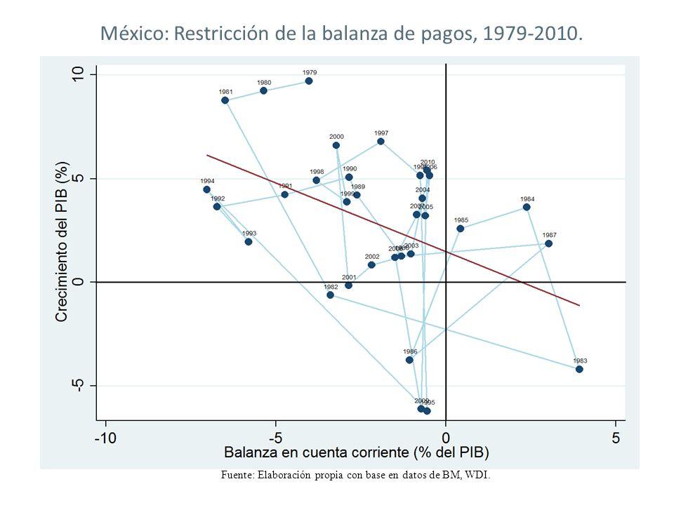 México: Restricción de la balanza de pagos, 1979-2010.