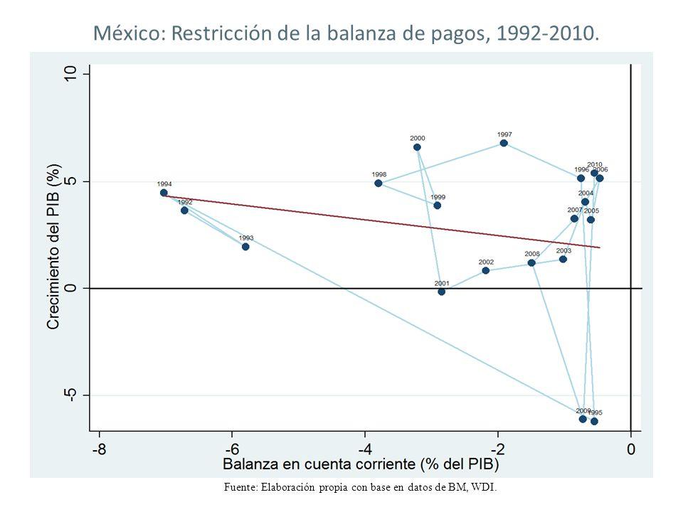México: Restricción de la balanza de pagos, 1992-2010.