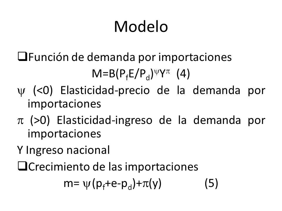 Modelo Función de demanda por importaciones M=B(PfE/Pd)Y (4)