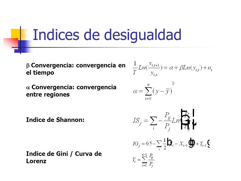Indices de desigualdad