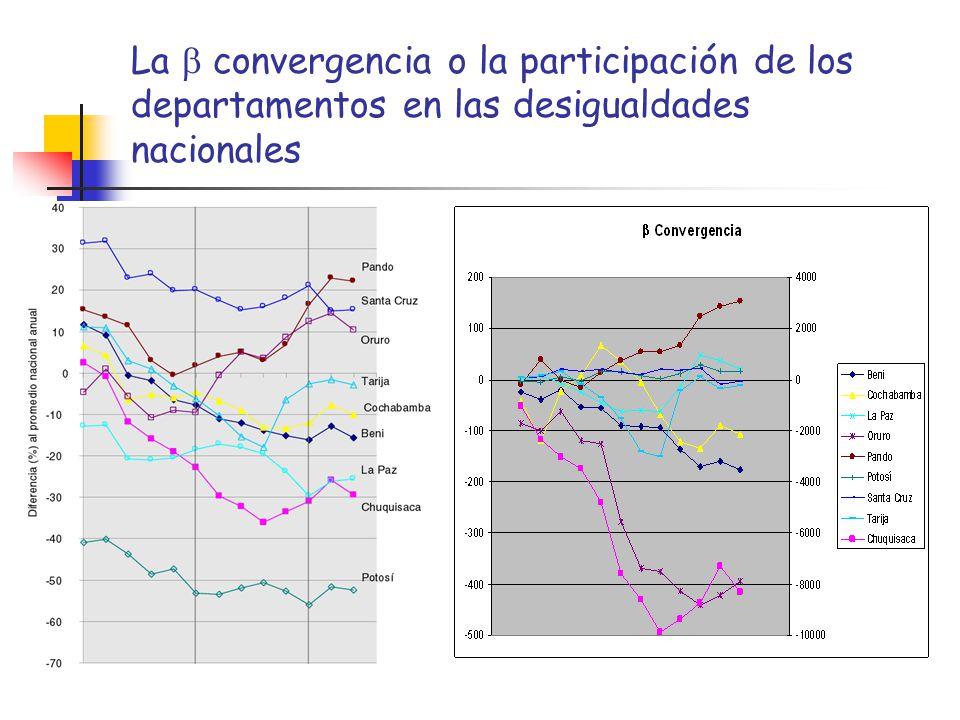 La b convergencia o la participación de los departamentos en las desigualdades nacionales