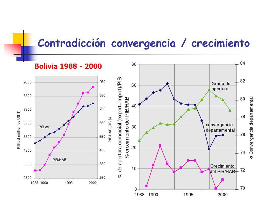 Contradicción convergencia / crecimiento
