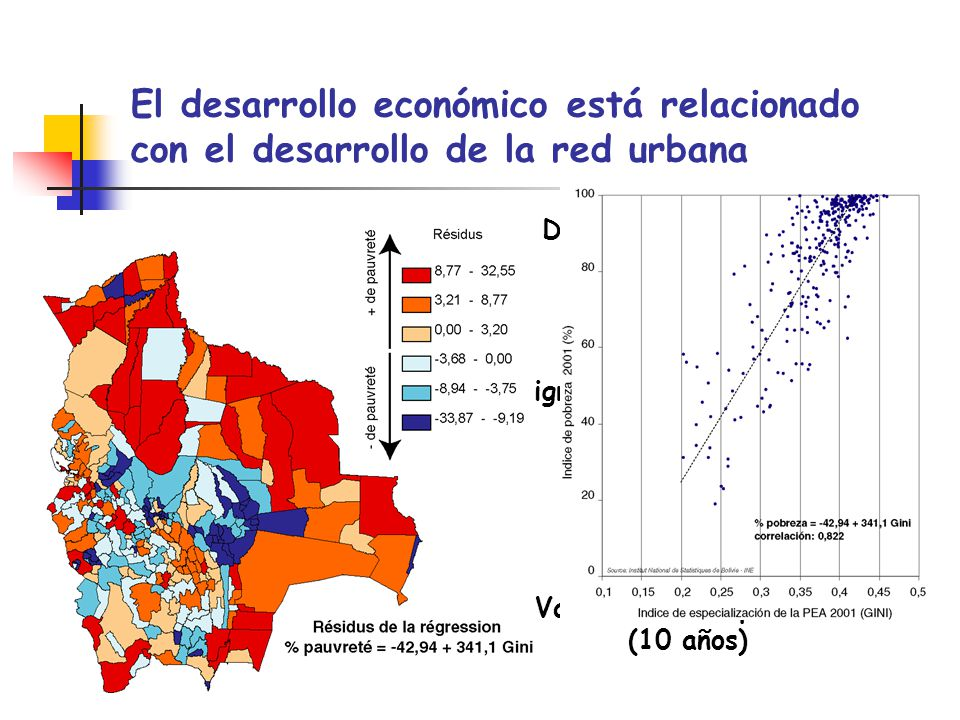 Dinámica de la red urbana (20 años) Variación de la pobreza (10 años)