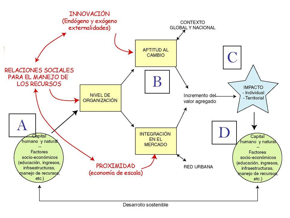 C B. A. D. Le modèle général de fonctionnement d'un système durable peut être schématiser ainsi: