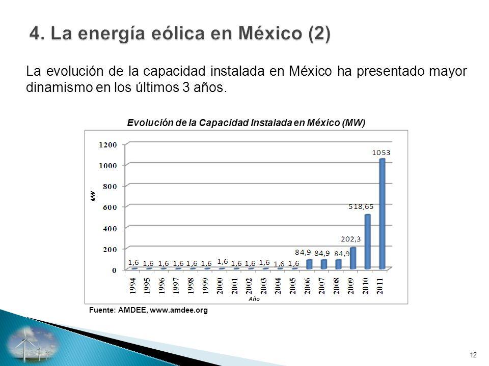Evolución de la Capacidad Instalada en México (MW)