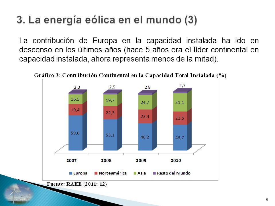 3. La energía eólica en el mundo (3)
