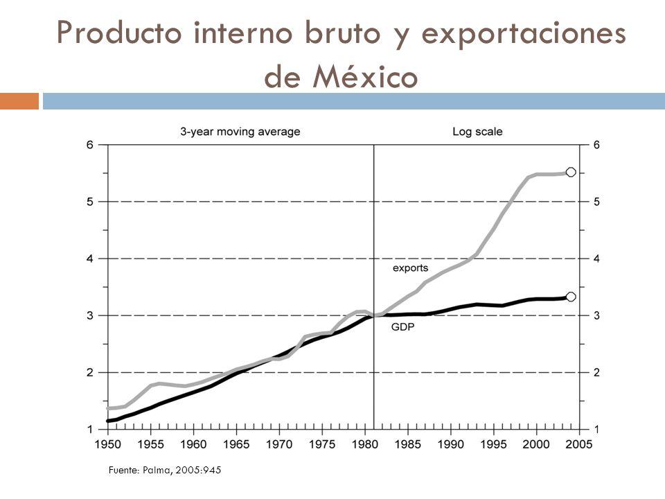 Producto interno bruto y exportaciones de México