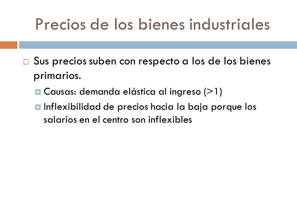 Precios de los bienes industriales