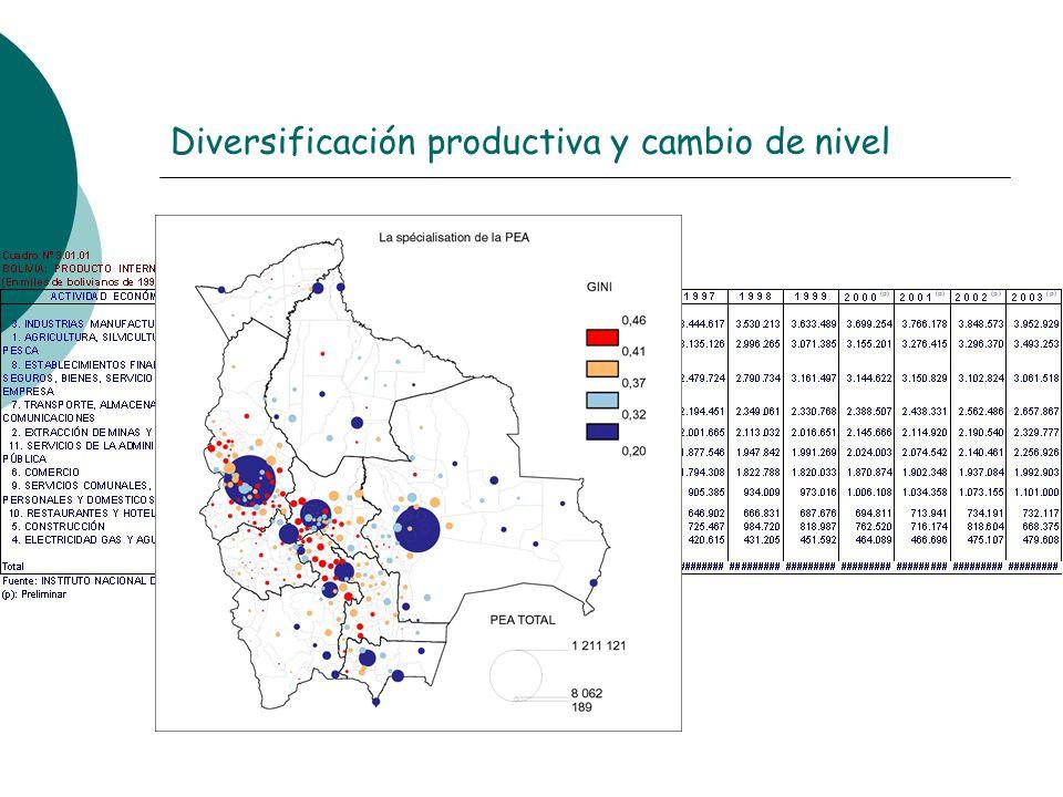 Diversificación productiva y cambio de nivel