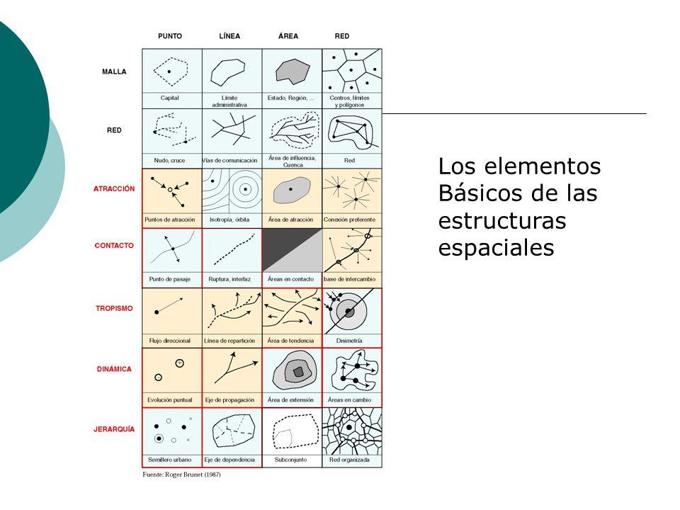 Los elementos Básicos de las estructuras espaciales