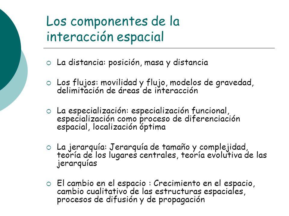 Los componentes de la interacción espacial