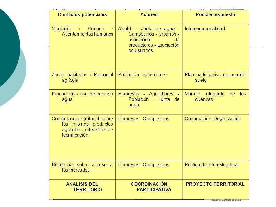 Conflictos potenciales Actores Posible respuesta