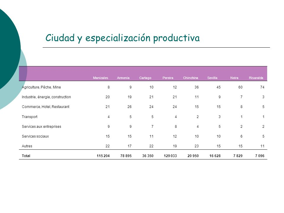Ciudad y especialización productiva