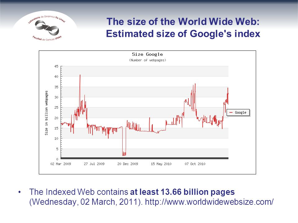 The size of the World Wide Web: Estimated size of Google s index