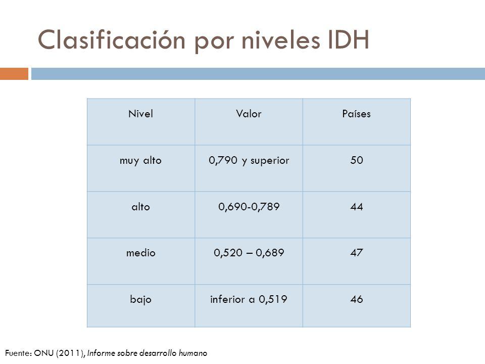 Clasificación por niveles IDH