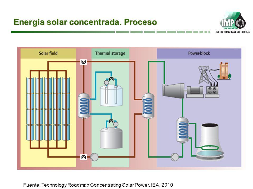 Energía solar concentrada. Proceso