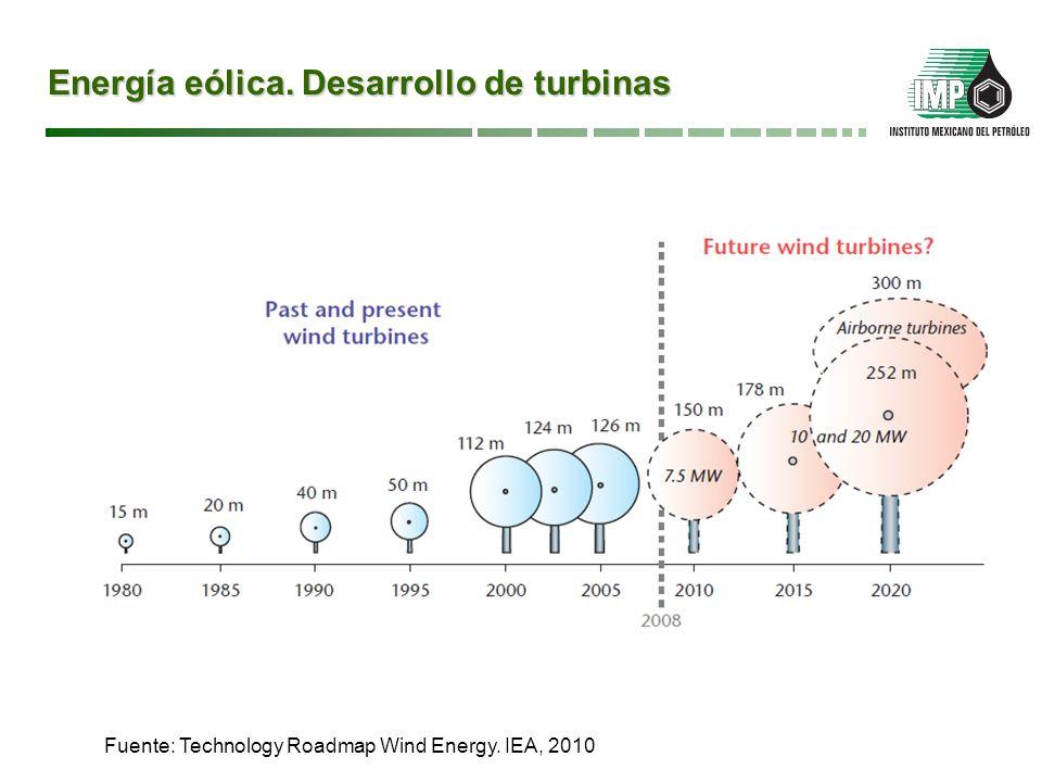 Energía eólica. Desarrollo de turbinas