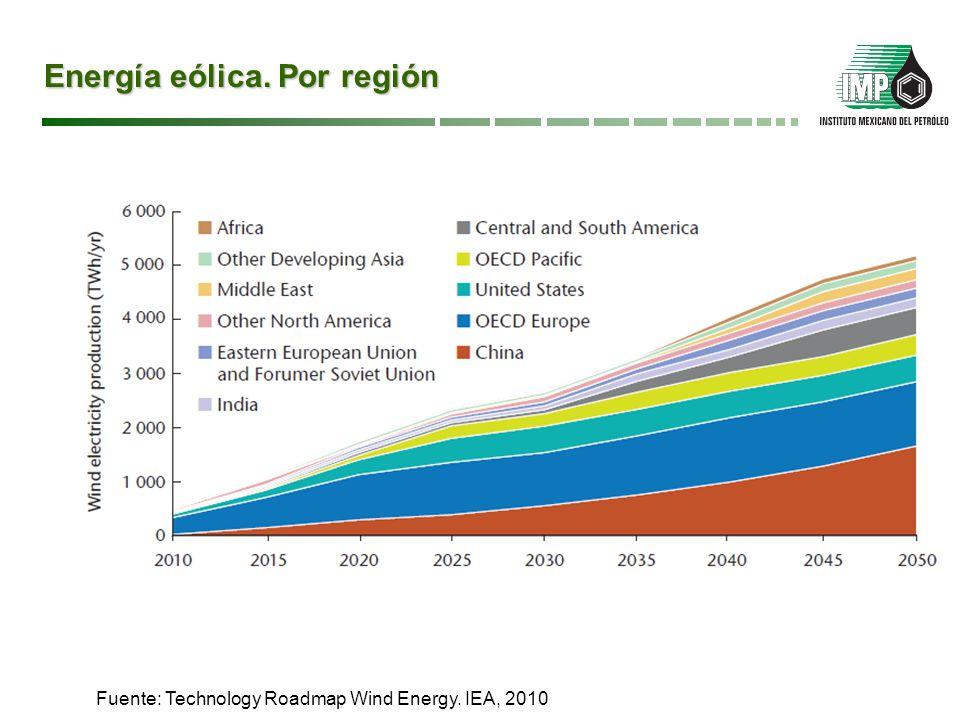 Energía eólica. Por región