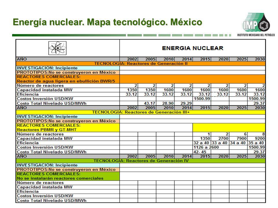Energía nuclear. Mapa tecnológico. México