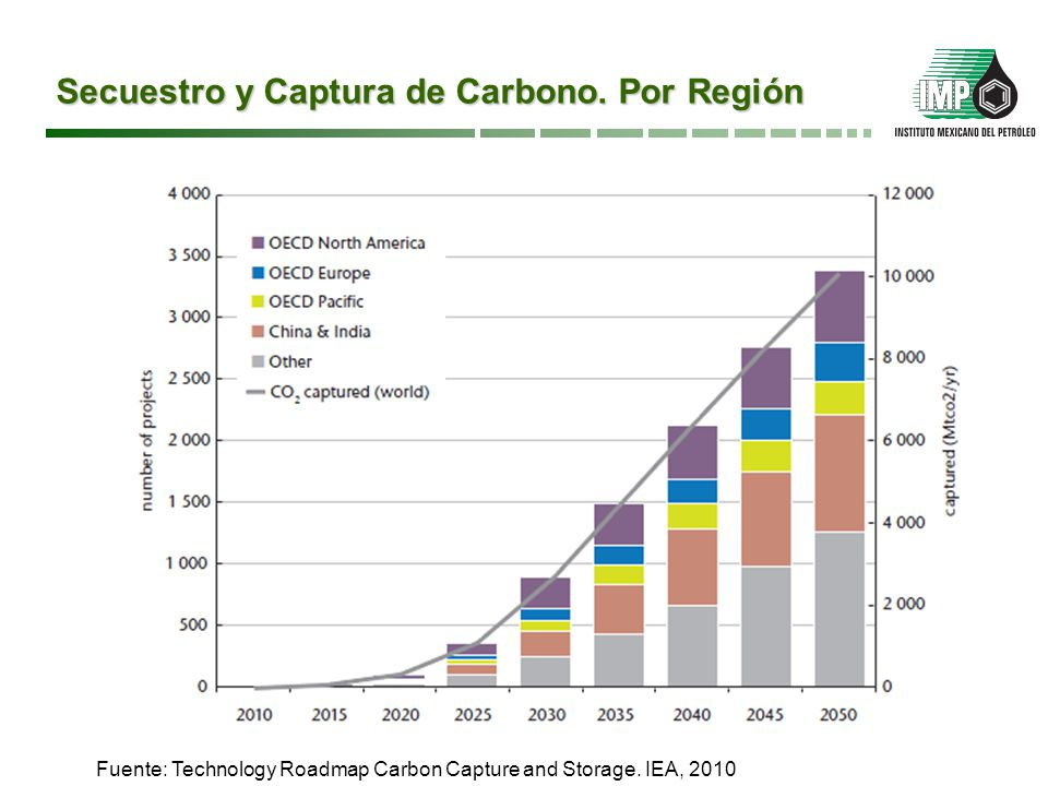 Secuestro y Captura de Carbono. Por Región