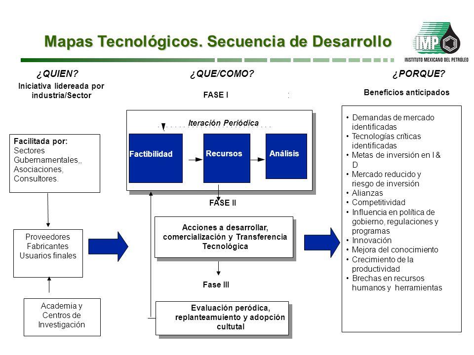 Mapas Tecnológicos. Secuencia de Desarrollo