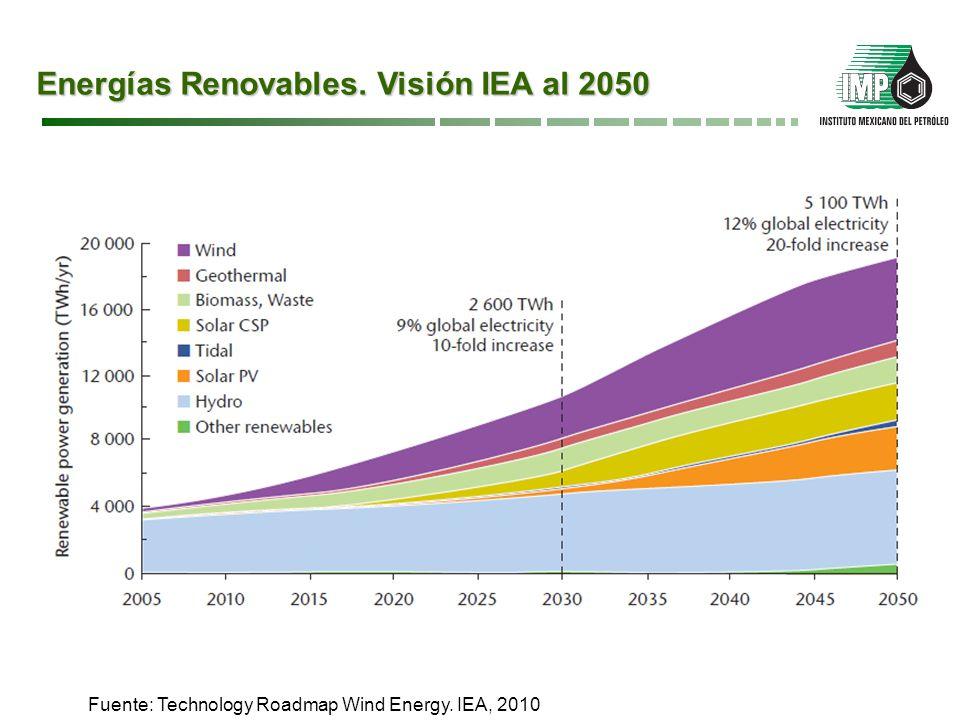 Energías Renovables. Visión IEA al 2050
