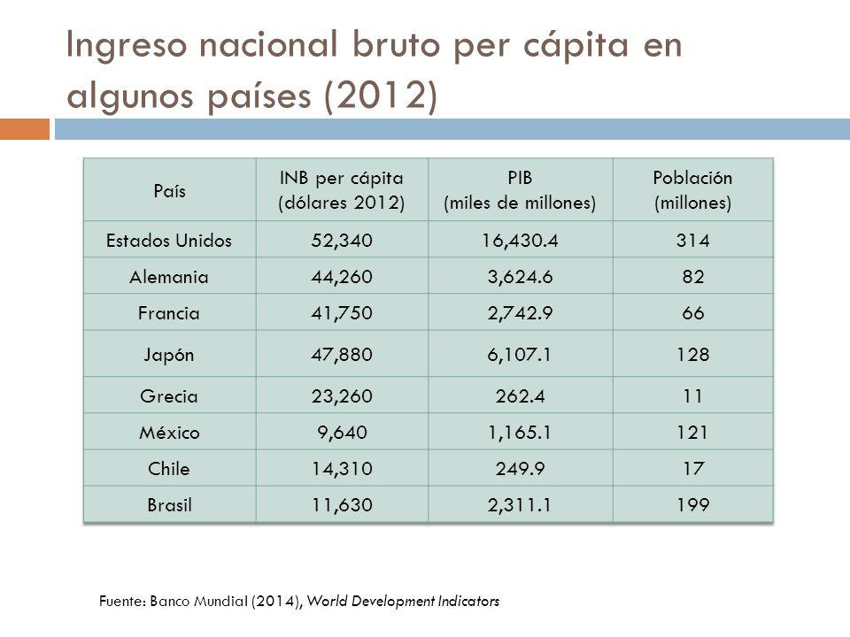 Ingreso nacional bruto per cápita en algunos países (2012)