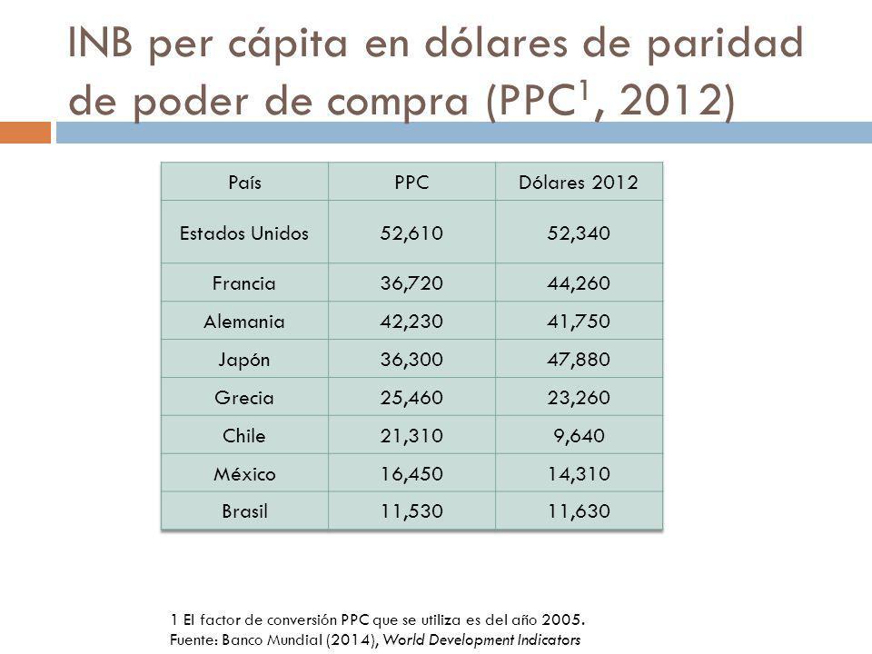 INB per cápita en dólares de paridad de poder de compra (PPC1, 2012)