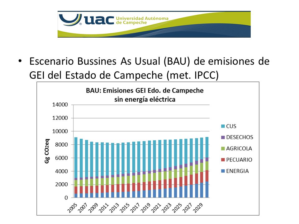 Escenario Bussines As Usual (BAU) de emisiones de GEI del Estado de Campeche (met. IPCC)