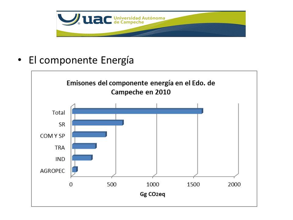 El componente Energía