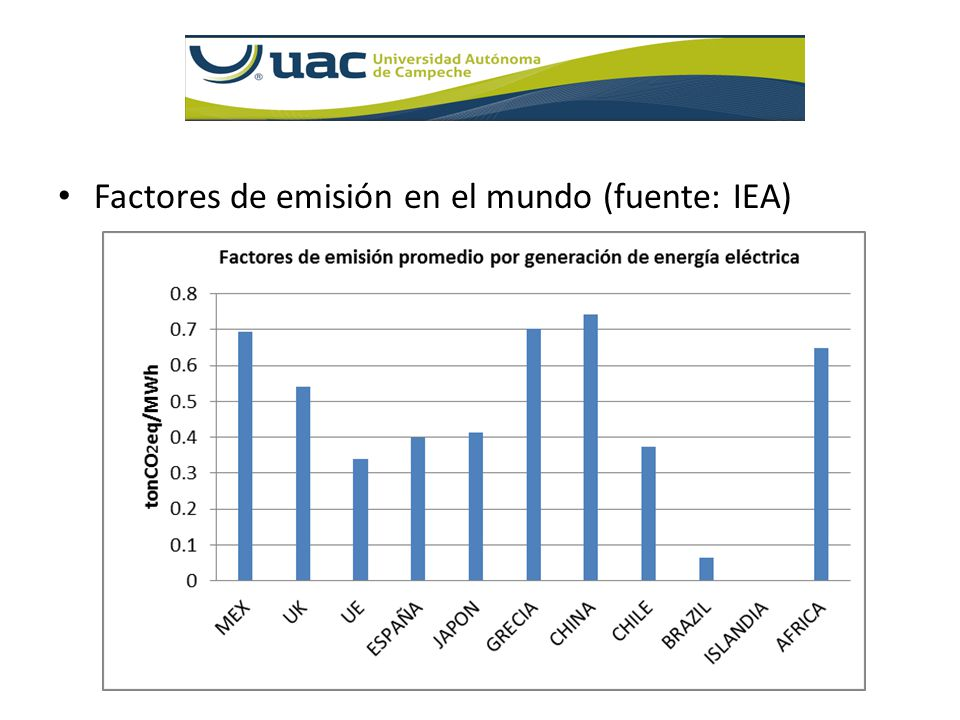 Factores de emisión en el mundo (fuente: IEA)