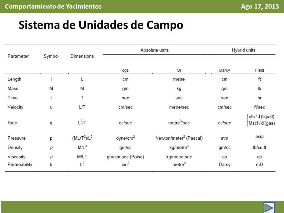 Comportamiento de Yacimientos Ago 17, 2013