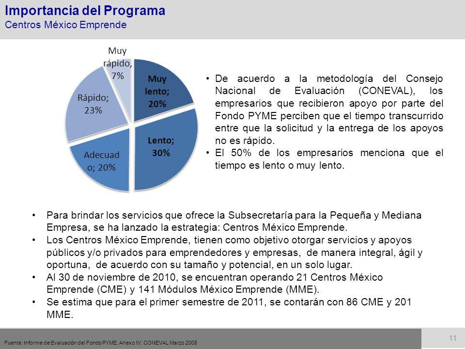 Importancia del Programa