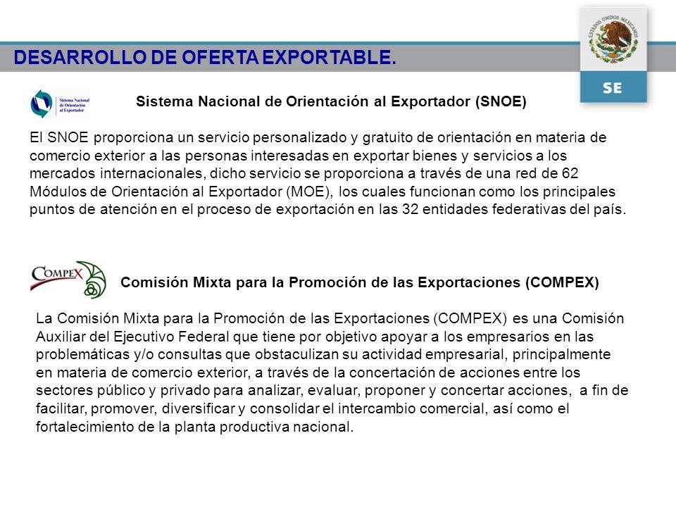 Sistema Nacional de Orientación al Exportador (SNOE)
