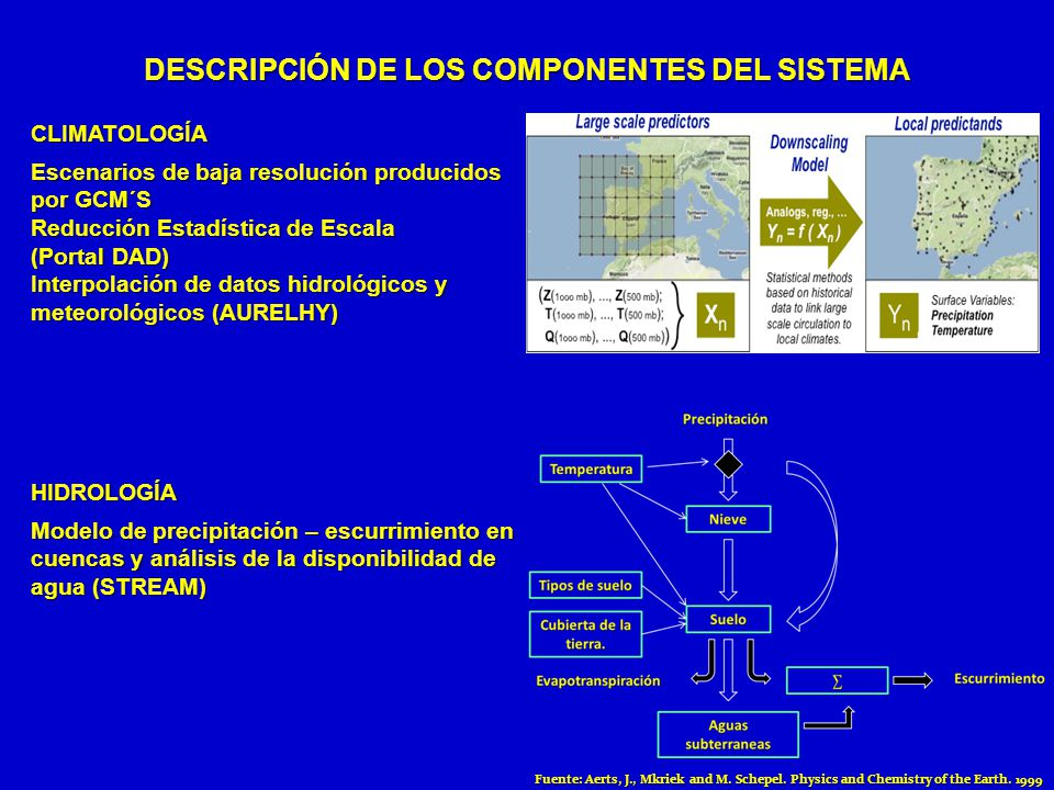 DESCRIPCIÓN DE LOS COMPONENTES DEL SISTEMA