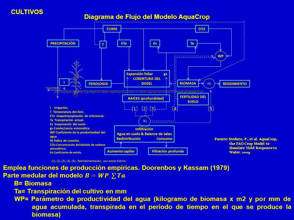 Diagrama de Flujo del Modelo AquaCrop