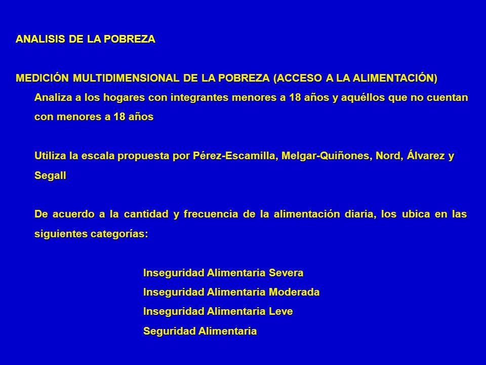 ANALISIS DE LA POBREZA MEDICIÓN MULTIDIMENSIONAL DE LA POBREZA (ACCESO A LA ALIMENTACIÓN)