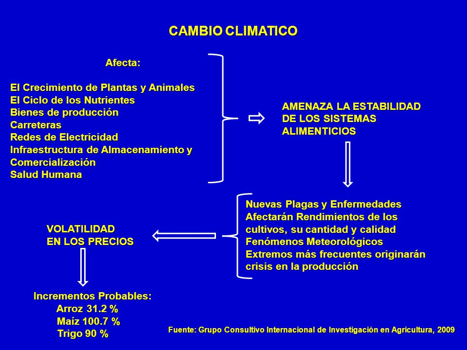 CAMBIO CLIMATICO AMENAZA LA ESTABILIDAD DE LOS SISTEMAS ALIMENTICIOS
