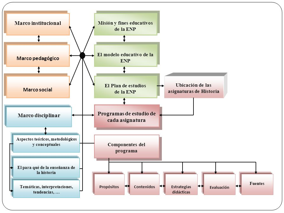 Programas de estudio de cada asignatura Marco disciplinar