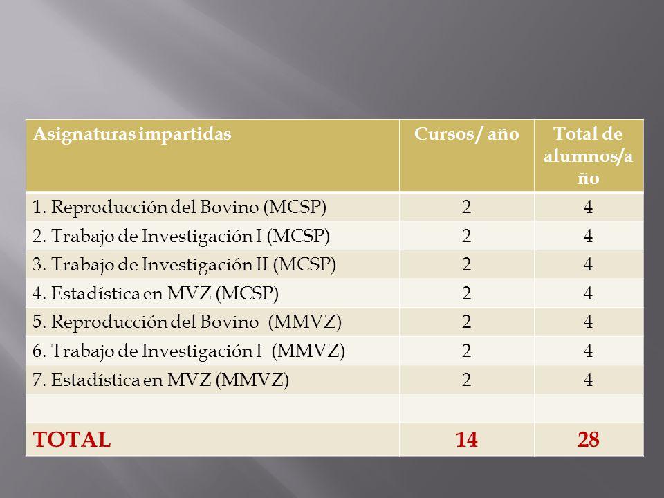 TOTAL 14 28 Asignaturas impartidas Cursos / año Total de alumnos/año