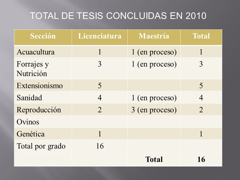 TOTAL DE TESIS CONCLUIDAS EN 2010