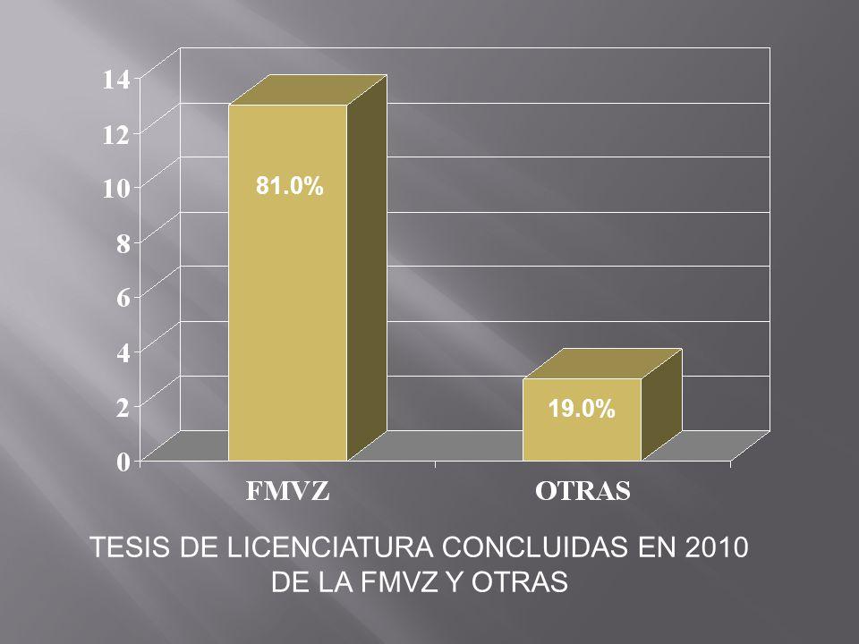 TESIS DE LICENCIATURA CONCLUIDAS EN 2010 DE LA FMVZ Y OTRAS